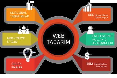 ARTVİN WEB TASARIM